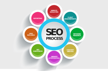 Farnborough Internet Marketing Search Engine Optimisation